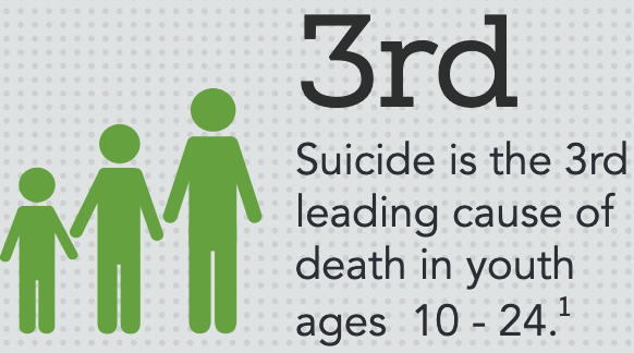 Suicide is 3rd leading cause of death for ages 10-24
