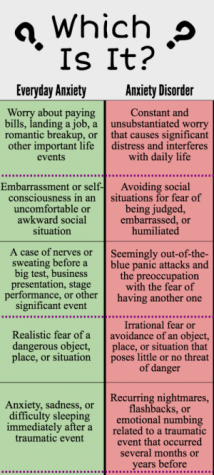 chart contrasting everyday anxiety vs. anxiety disorder