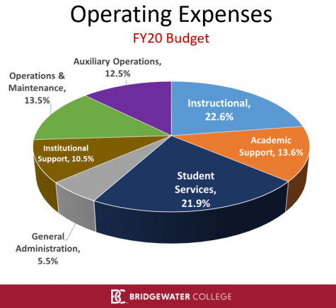 pie chart of college operating expenses