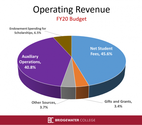 pie chart of college operating revenue